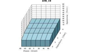 AVM C8