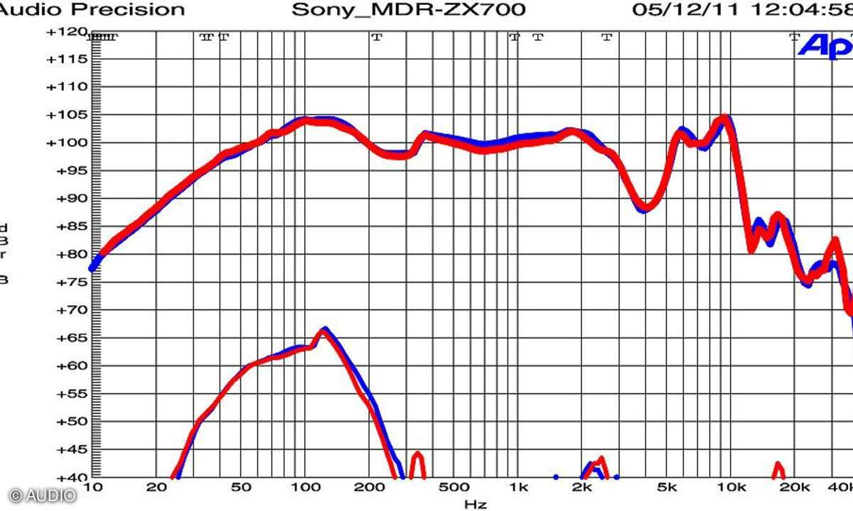 Sony MDR-ZX 700