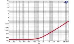 Lautsprecher-Kabel Van den Hul Revelation Hybrid