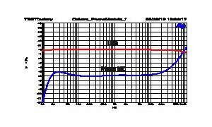 Phono-Vorverstärker Octave Phono Modul
