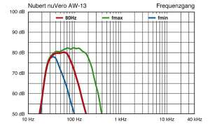 Nubert nuVero AW-13
