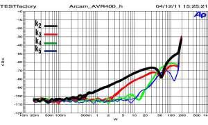 Arcam AVR 400