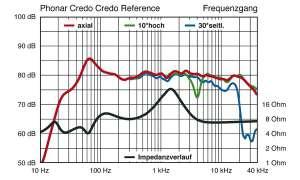 Phonar Credo Reference