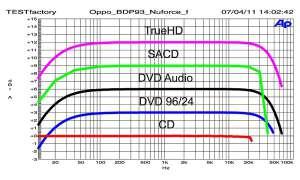 Oppo BDP-93 NuForce Edition