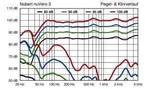 Nubert nuVero 3