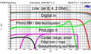 Yamaha RX V 671
