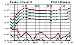 Paradigm Signature S8