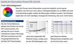 AV-Receiver Pioneer VSX 1018 AH