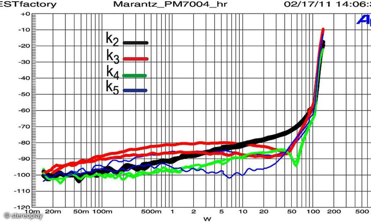 Marantz PM 7004