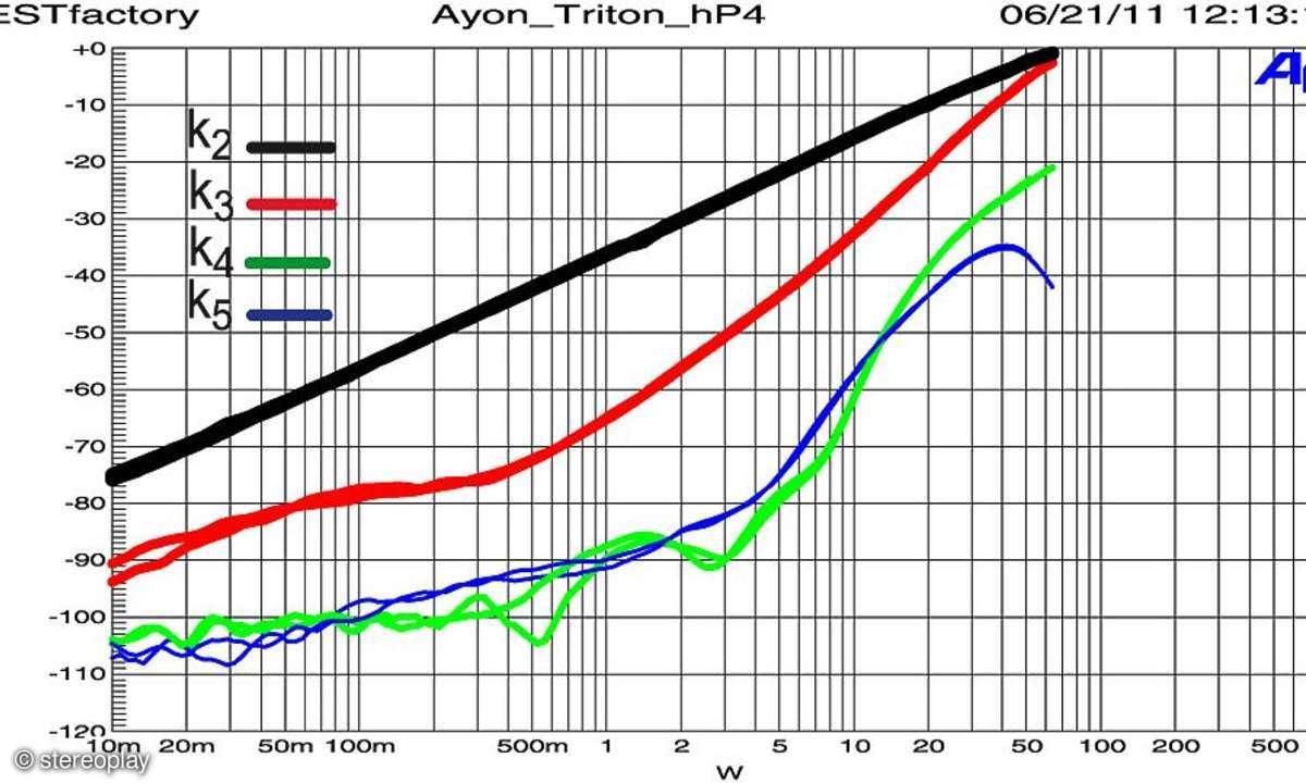 Ayon Triton II