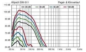 Klipsch SW-311