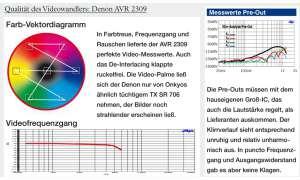 AV-Receiver Denon AVR 2309