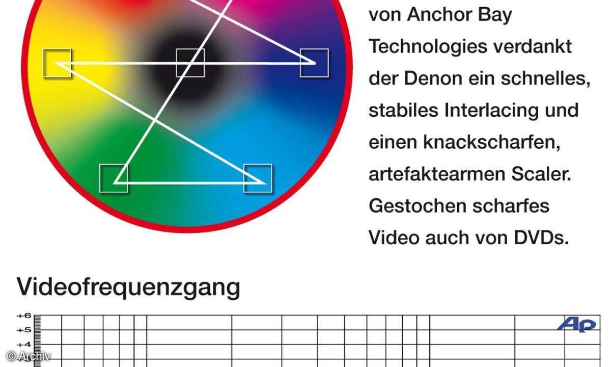 AV-Receiver Denon AVR 2310