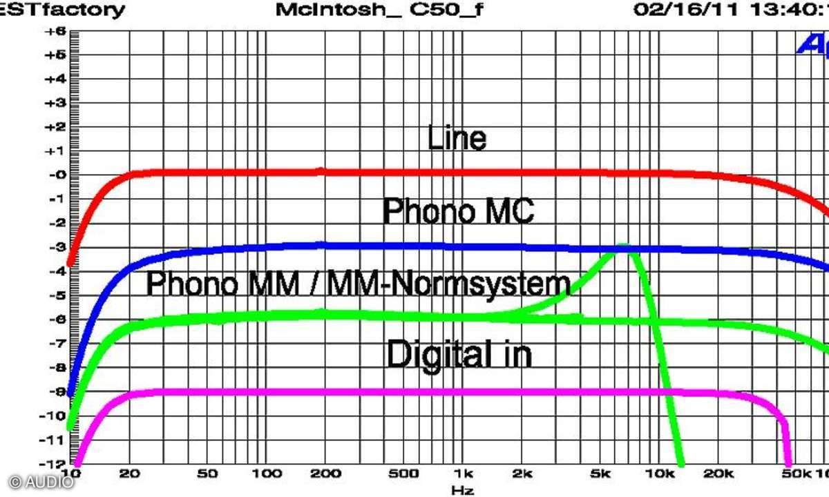 McIntosh C 50