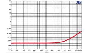 Lautsprecher-Kabel WireWorld Equinox 6