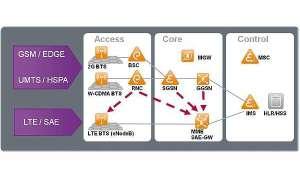 LTE Infrastruktur