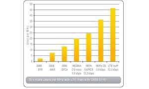 LTE spektrale Effizienz
