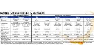 Apple iPhone 4 im Ausland kaufen