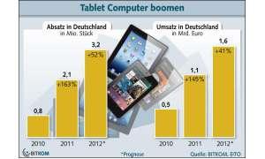 Bitkom Studie Tablet-Markt, Tablet