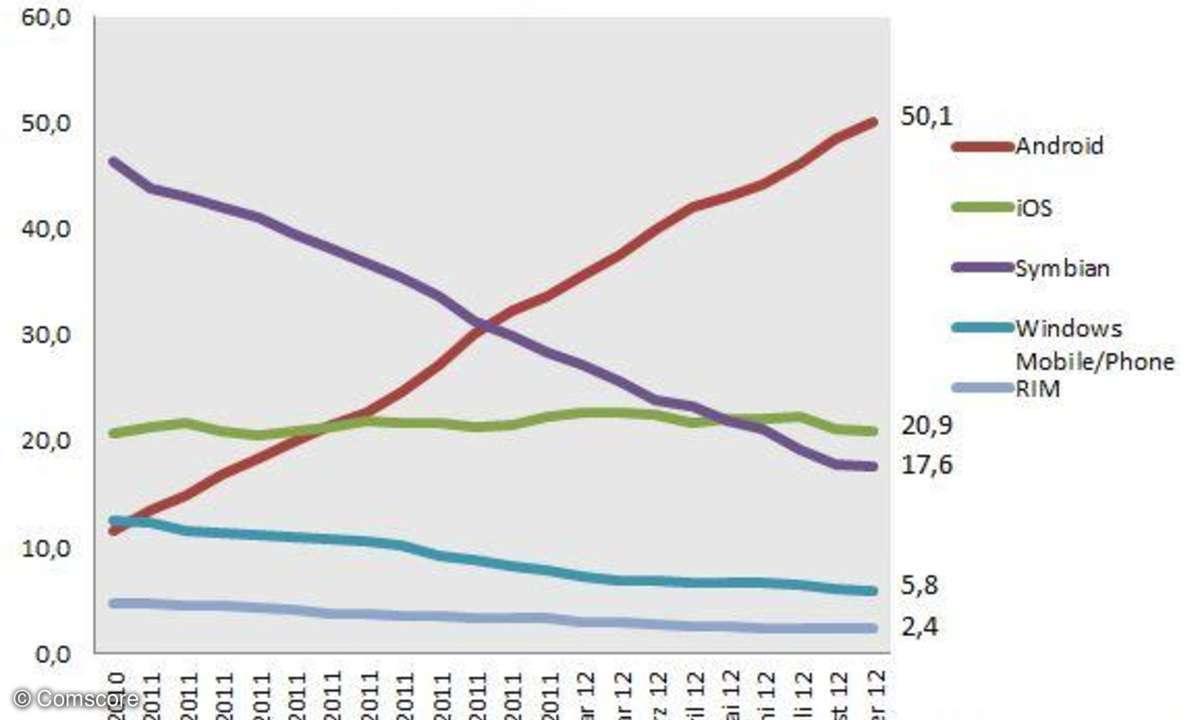 Betriebssystem Marktanteil Deutschland, Android Anteil