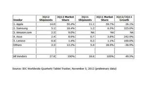 IDC Tablet Markt,