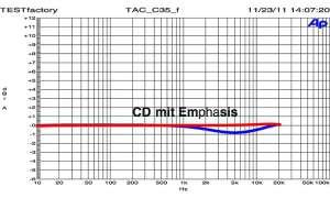 T.A.C. C 35