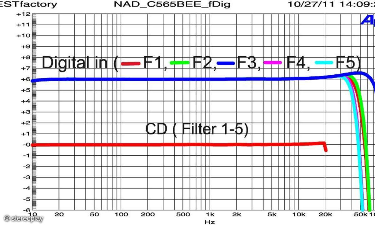 NAD C 565 BEE