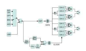 T+A DAC 8 - Schaltplan