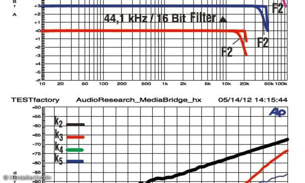 Audio Research Reference DAC Messlabor