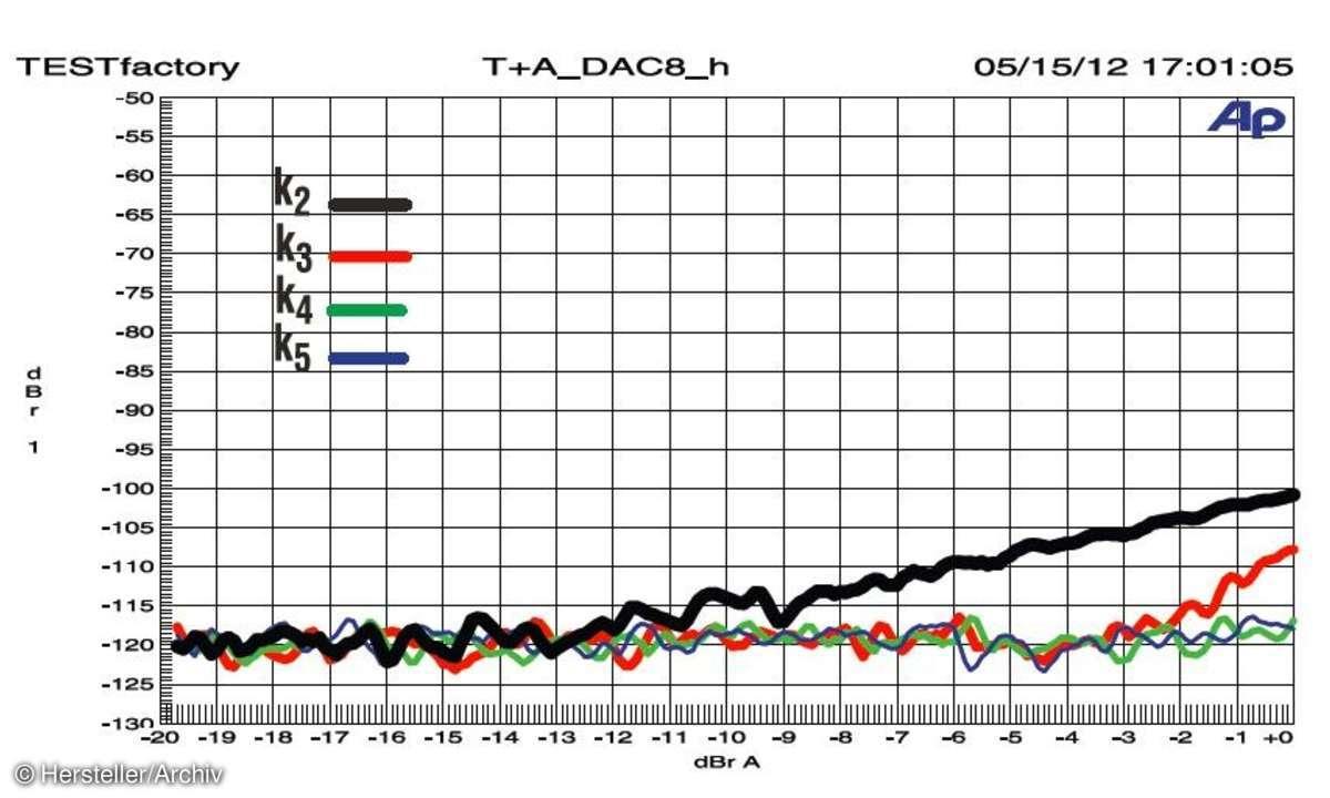 D/A-Wandler DAC 8 Messlabor