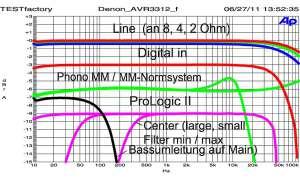 Denon AVR 3312