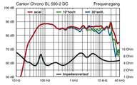 Canton Chrono SL 590.2 DC