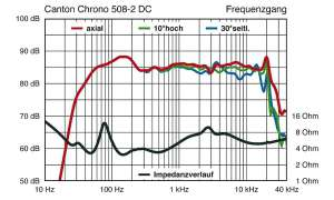 Canton Chrono 508.2