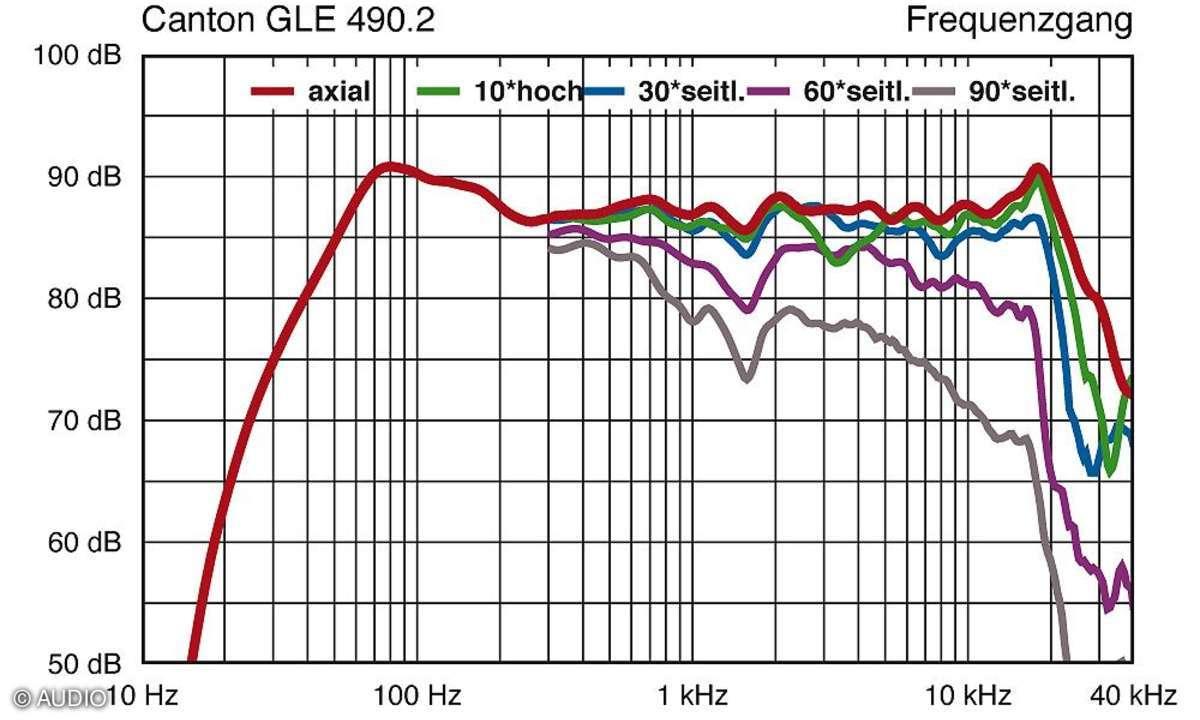 Canton GLE 490.2