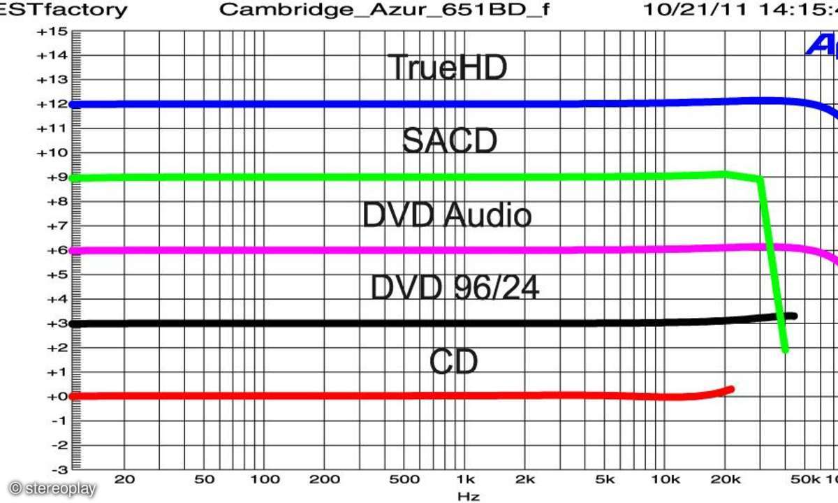 Cambridge Azur 651 BD