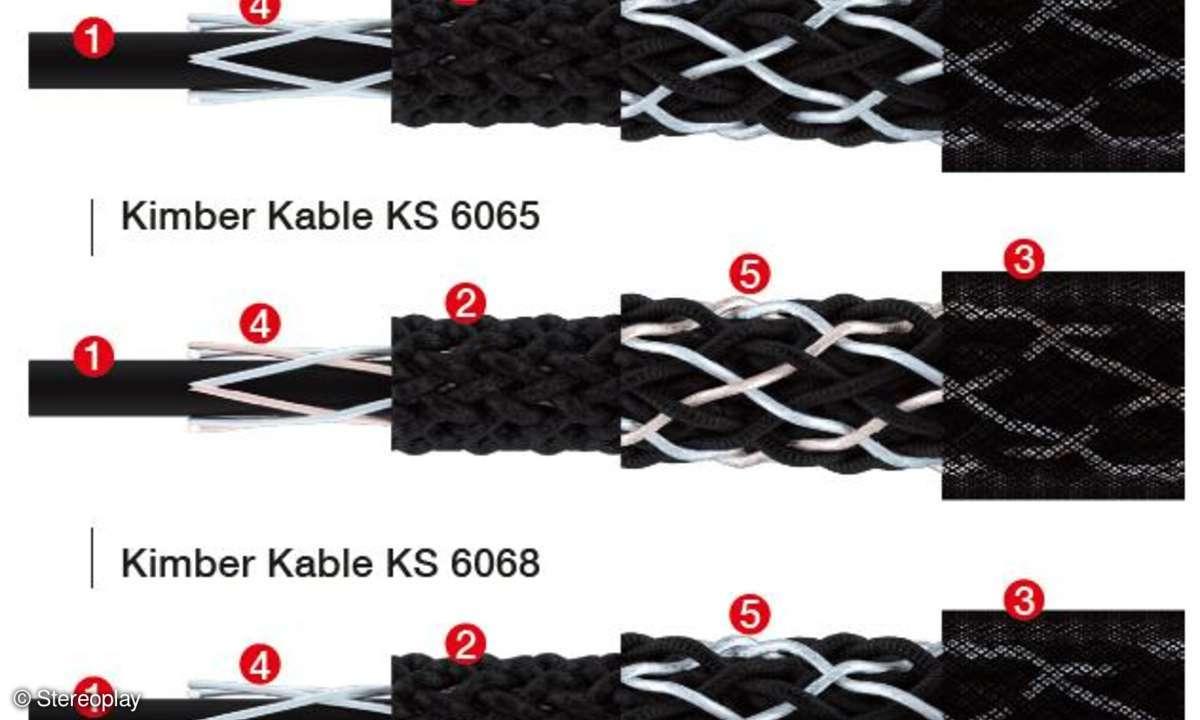 stereoplay, kimber, kabel, hifi, boxenkabel, lautsprecherkabel