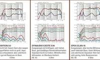 Messlabor Kompaktboxen Dynaudio ExCite X16 Epos Elan 15 AVM Audition S3
