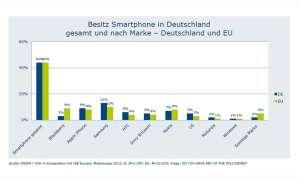 BVDW, Smartphone-Verbreitung