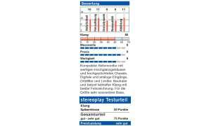 Elac AM 180 - stereoplay Bewertung / Testurteil