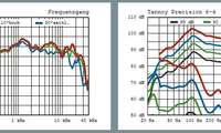 Tannoy Precision 6.4