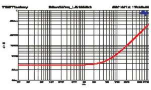 Lautsprecherkabel - Messwerte