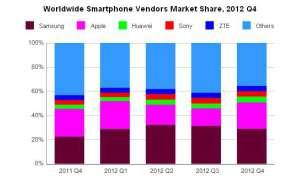 Smartphone-Markt 2012
