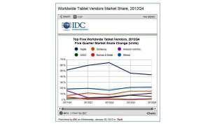 IDC Tablet Markt
