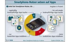 Bitkom, App-Studie,Kauf-App