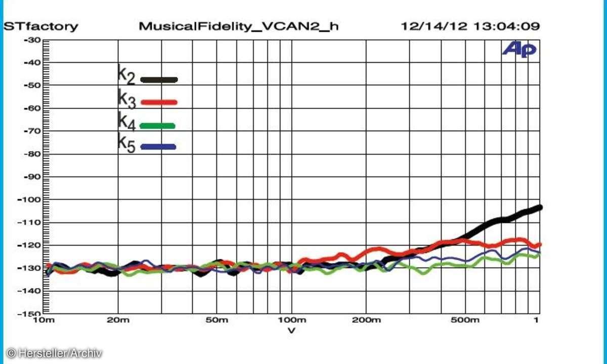 Musical Fidelity V-CAN II