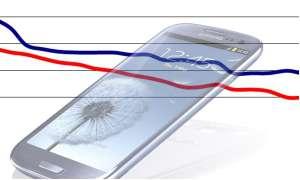 Samsung Galaxy S3 i9300mbddbt - Preisentwicklung