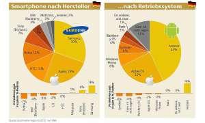 Marktübersicht Smartphones