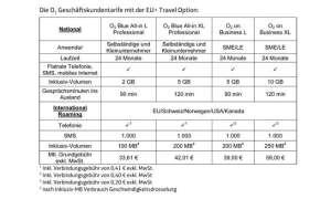 o2  EU+ Travel Option