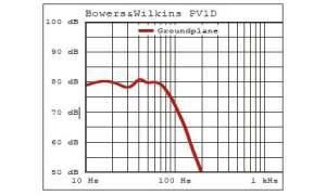 B&W PV1D - Messkurve