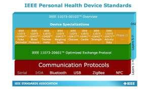 IEEE-Protokolle